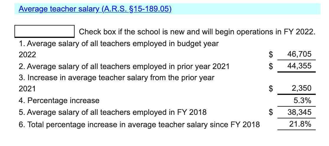 Teacher Salary 2021 Montessori Day Schools